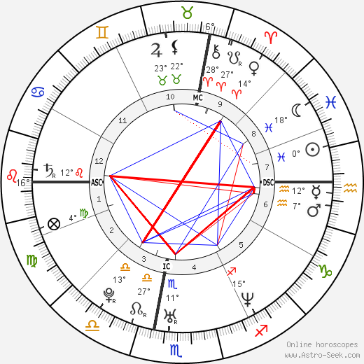 Vittorio Grigolo birth chart, biography, wikipedia 2019, 2020