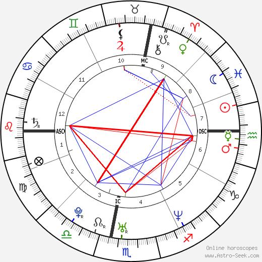 Витторио Григоло Vittorio Grigolo день рождения гороскоп, Vittorio Grigolo Натальная карта онлайн