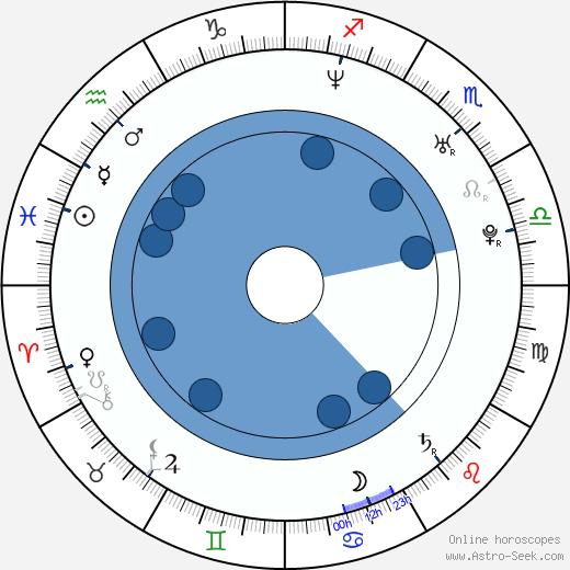 Adam Huss wikipedia, horoscope, astrology, instagram