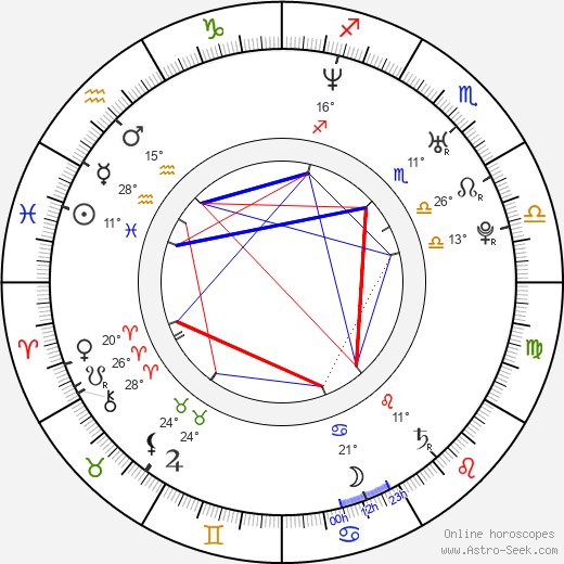 Adam Huss birth chart, biography, wikipedia 2020, 2021