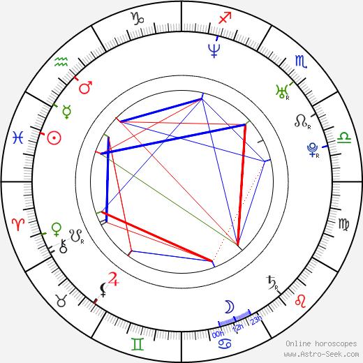 Adam Huss birth chart, Adam Huss astro natal horoscope, astrology