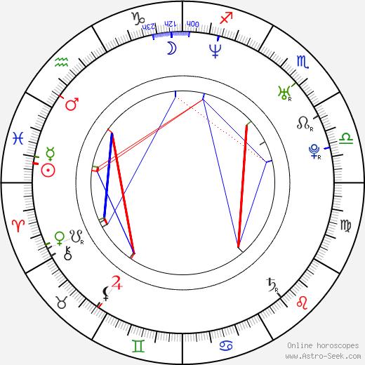 Aleksandr Vartanov день рождения гороскоп, Aleksandr Vartanov Натальная карта онлайн