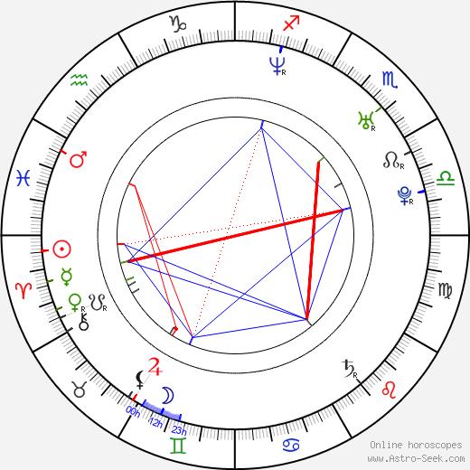 Aleš Cibulka astro natal birth chart, Aleš Cibulka horoscope, astrology