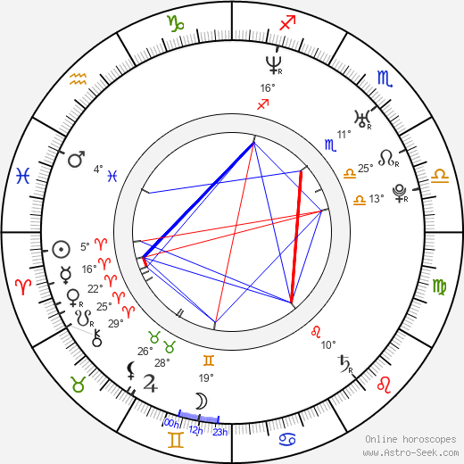 Antonio Nuic birth chart, biography, wikipedia 2016, 2017