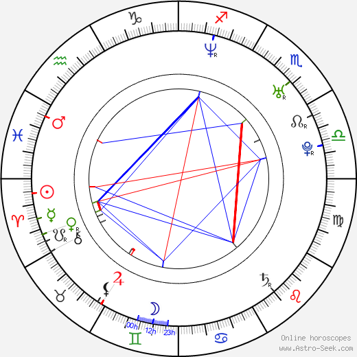 Antonio Nuic horoscope, astrology, Antonio Nuic astro natal birth chart