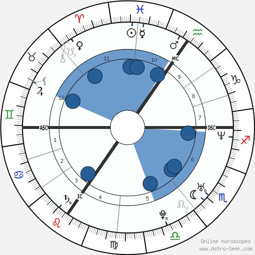 Ariane Sommer wikipedia, horoscope, astrology, instagram