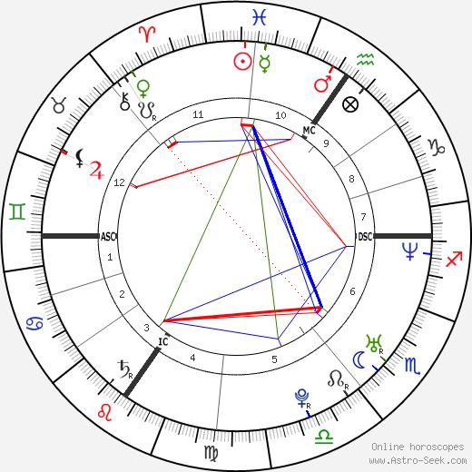Ariane Sommer tema natale, oroscopo, Ariane Sommer oroscopi gratuiti, astrologia