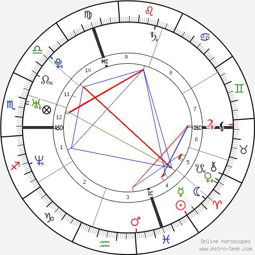 Balazs Ekker tema natale, oroscopo, Balazs Ekker oroscopi gratuiti, astrologia