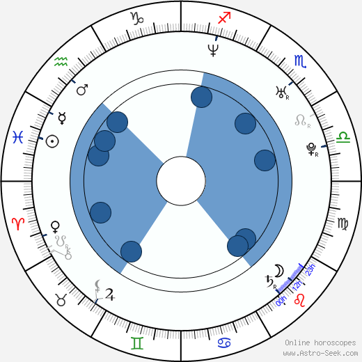 Barret Swatek wikipedia, horoscope, astrology, instagram