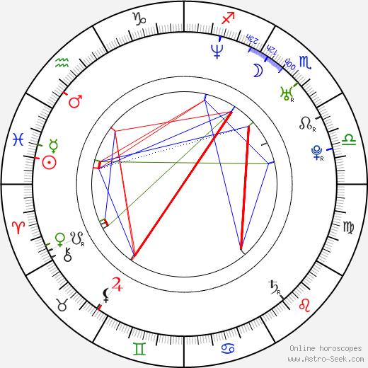 Benjamin Burnley birth chart, Benjamin Burnley astro natal horoscope, astrology