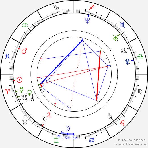 Bianca Kajlich astro natal birth chart, Bianca Kajlich horoscope, astrology