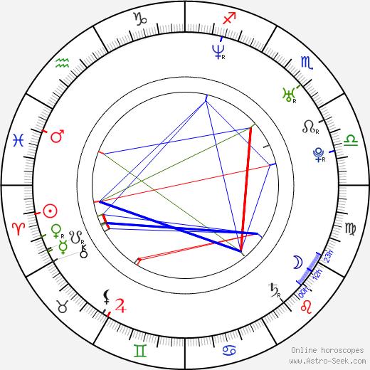 Cathy Corino birth chart, Cathy Corino astro natal horoscope, astrology