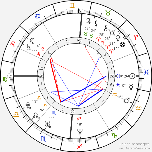 Chris Martin birth chart, biography, wikipedia 2019, 2020