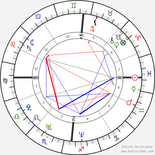 Chris Martin astro natal birth chart, Chris Martin horoscope, astrology
