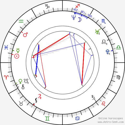 Christian Matzke birth chart, Christian Matzke astro natal horoscope, astrology
