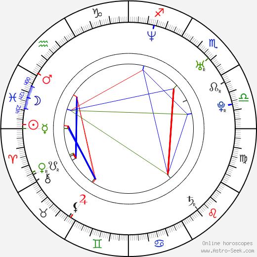 Dan Ellis birth chart, Dan Ellis astro natal horoscope, astrology
