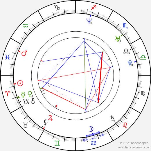 Devon tema natale, oroscopo, Devon oroscopi gratuiti, astrologia