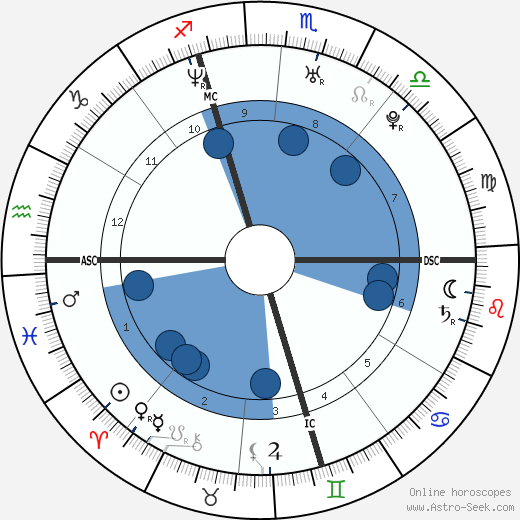 Domenico Fioravanti wikipedia, horoscope, astrology, instagram