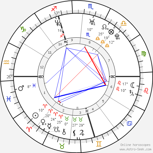 Domenico Fioravanti birth chart, biography, wikipedia 2019, 2020