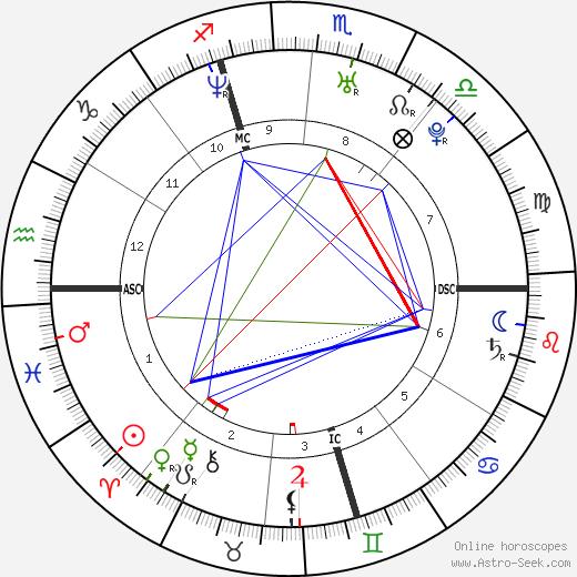 Доменико Фиораванти Domenico Fioravanti день рождения гороскоп, Domenico Fioravanti Натальная карта онлайн