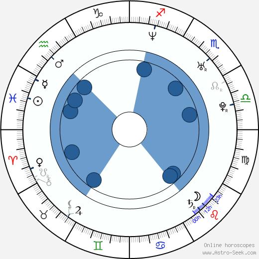 Don Prentiss wikipedia, horoscope, astrology, instagram