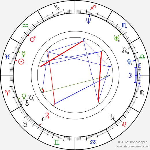 Эрнесто Д'Алессио Ernesto D'Alessio день рождения гороскоп, Ernesto D'Alessio Натальная карта онлайн