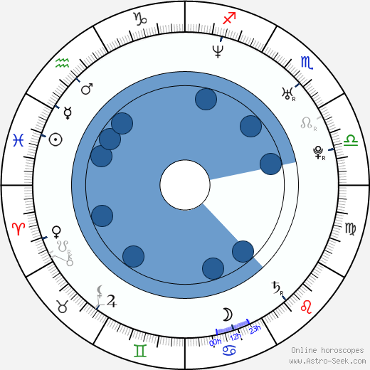 Esther Cañadas wikipedia, horoscope, astrology, instagram