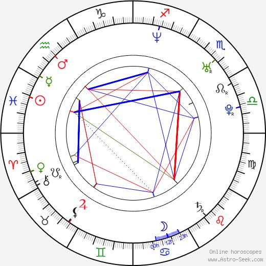 Esther Cañadas birth chart, Esther Cañadas astro natal horoscope, astrology