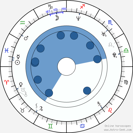 H. P. Mendoza wikipedia, horoscope, astrology, instagram