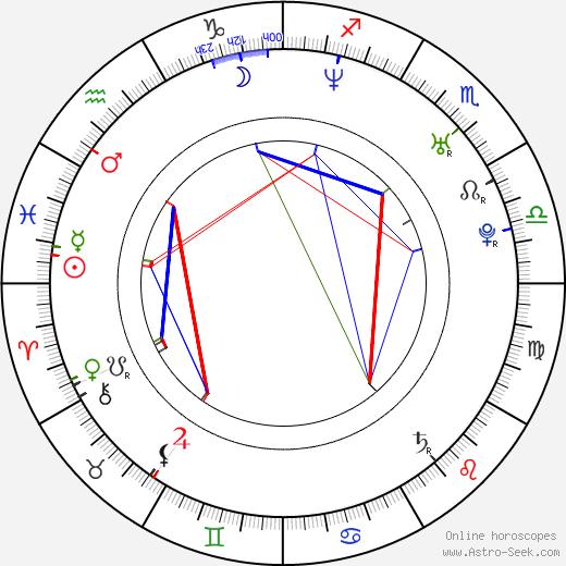 H. P. Mendoza tema natale, oroscopo, H. P. Mendoza oroscopi gratuiti, astrologia