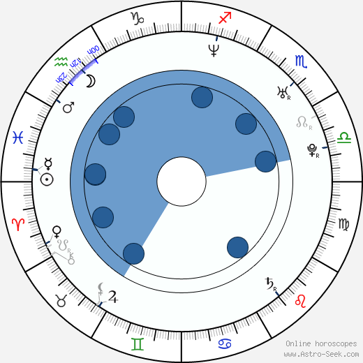 Hiroki Yasumoto wikipedia, horoscope, astrology, instagram