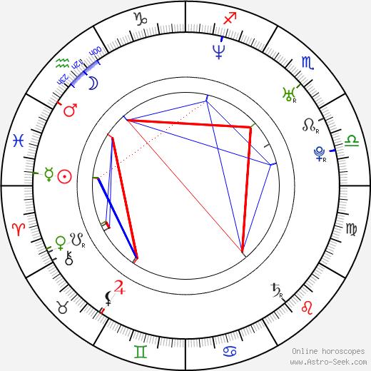 Hiroki Yasumoto birth chart, Hiroki Yasumoto astro natal horoscope, astrology
