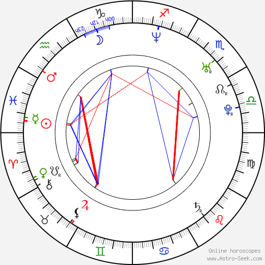 Ida Corr astro natal birth chart, Ida Corr horoscope, astrology