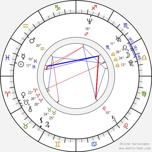 James Van Der Beek birth chart, biography, wikipedia 2019, 2020