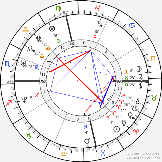 Jessica Chastain birth chart, biography, wikipedia 2019, 2020