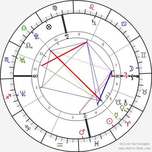 Jessica Chastain astro natal birth chart, Jessica Chastain horoscope, astrology