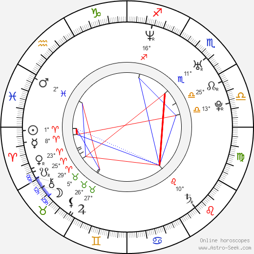 Joel Kwiatkowski birth chart, biography, wikipedia 2019, 2020