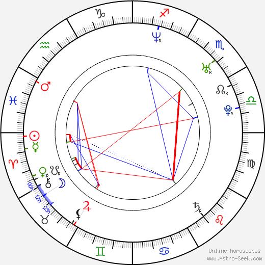 Joel Kwiatkowski birth chart, Joel Kwiatkowski astro natal horoscope, astrology