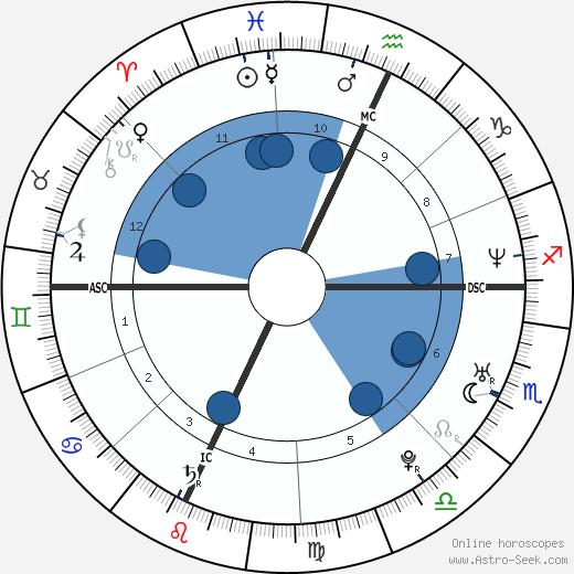Jonathan Weinstein wikipedia, horoscope, astrology, instagram