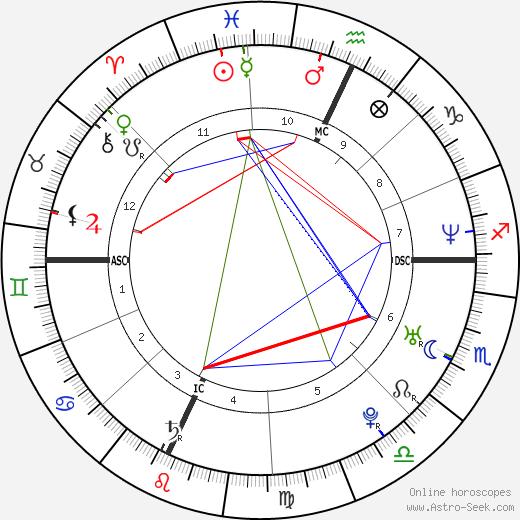 Jonathan Weinstein tema natale, oroscopo, Jonathan Weinstein oroscopi gratuiti, astrologia
