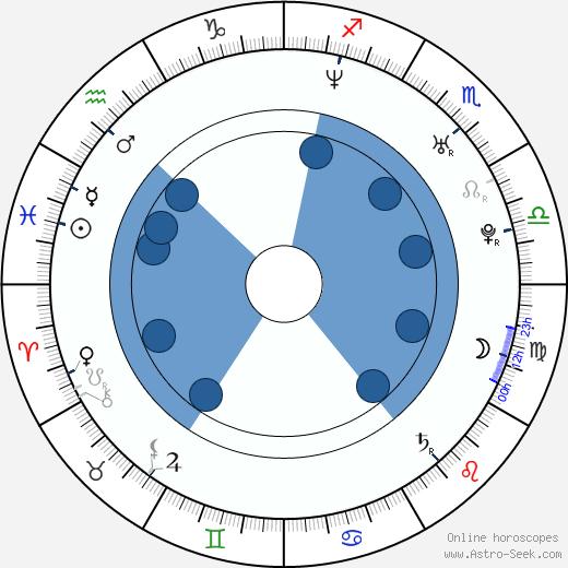 Laura Howard wikipedia, horoscope, astrology, instagram