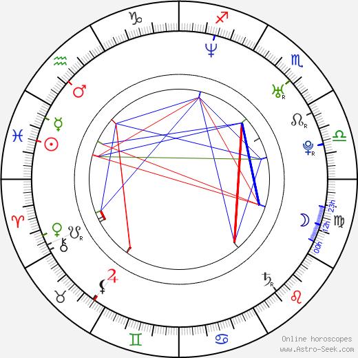 Laura Howard astro natal birth chart, Laura Howard horoscope, astrology