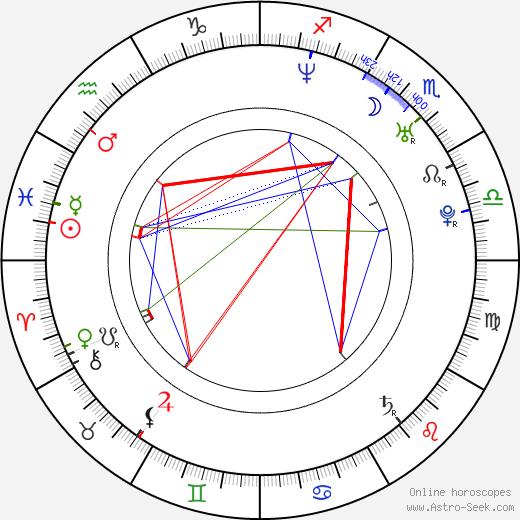 Lenka Krobotová birth chart, Lenka Krobotová astro natal horoscope, astrology