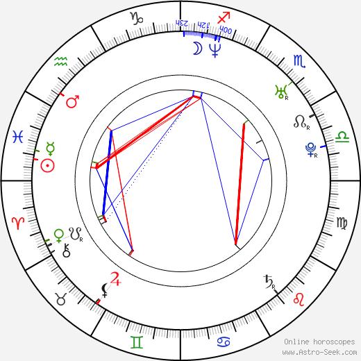 Marian Aguilera день рождения гороскоп, Marian Aguilera Натальная карта онлайн