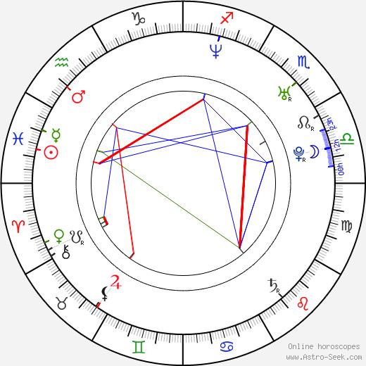 Mark Taylor birth chart, Mark Taylor astro natal horoscope, astrology