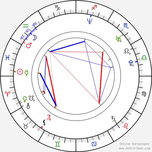 Martin Zajíc birth chart, Martin Zajíc astro natal horoscope, astrology