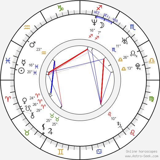 Megahn Perry birth chart, biography, wikipedia 2019, 2020