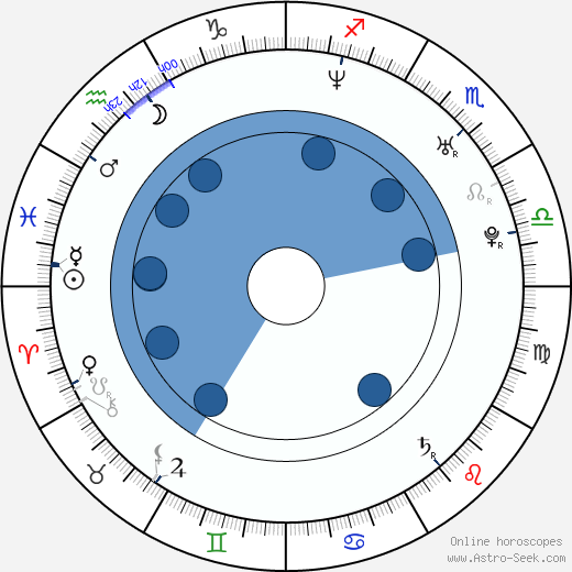 Michael Neel wikipedia, horoscope, astrology, instagram