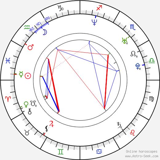 Michael Neel день рождения гороскоп, Michael Neel Натальная карта онлайн