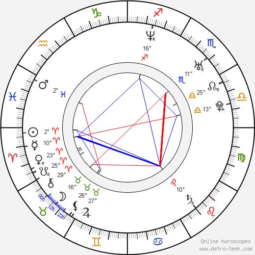 Miklos Perlus birth chart, biography, wikipedia 2020, 2021